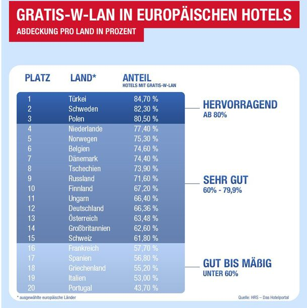Gratis W-LAN in europäischen Hotels: Abdeckung pro Land in Prozent (Grafik: HRS)