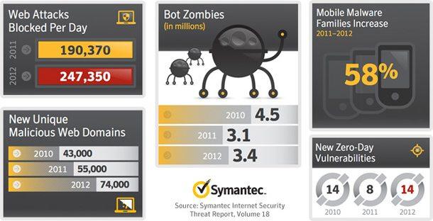 Der Symantec Sicherheitsbericht deckt auf: Gezielte Online-Angriffe sind weiterhin auf dem Vormarsch