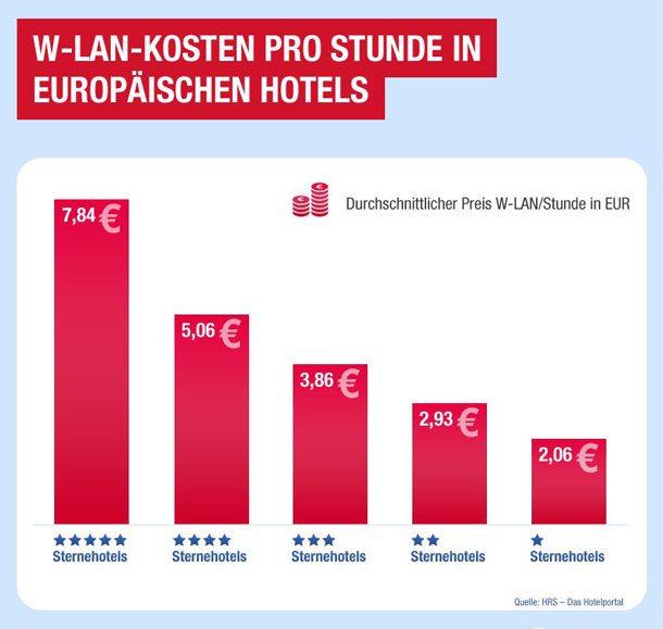 Kosten Betonpumpe Pro Stunde : w lan kosten pro stunde in hotelseuropa610x579pix travelbusiness ~ Frokenaadalensverden.com Haus und Dekorationen