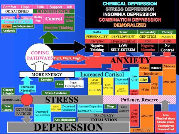 Stress. Angst. Depression. Burnout.
