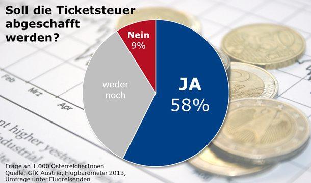 GfK-Umfrage zur Ticketsteuer