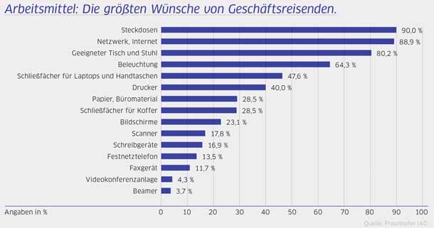HRS_Wuensche-Geschaeftsreisende