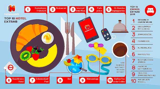 Grafik zeigt: Reisende wollen gratis frühstücken