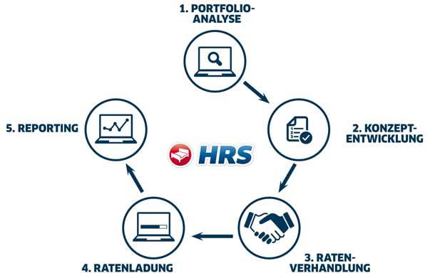 Hoteleinkauf mit HRS Intelligent Sourcing