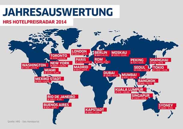 HRS_Jahresauswertung-Hotelpreisanalyse_Welt_2014_610x431