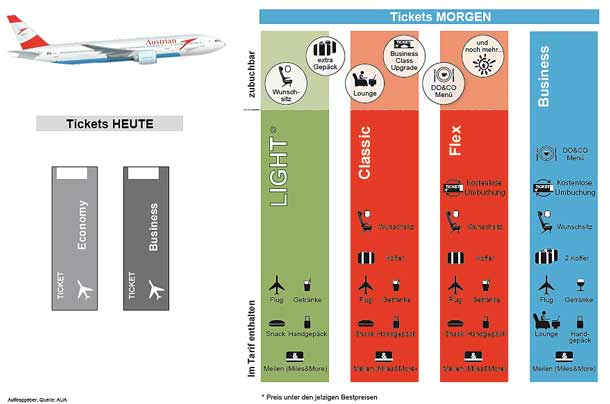 Austrian Airlines: Neues Tarifkonzept