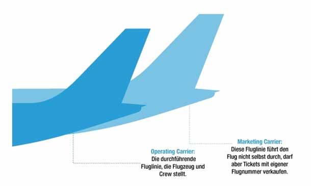 Mit Codesharing billiger fliegen