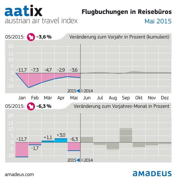 Infografik: AATIX Mai 2015: Ein Minus