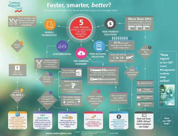 Infografik: CWT-Sudie Faster, smarter, better?