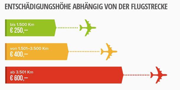 Fluggastrechte: Entschädigungsansprüche