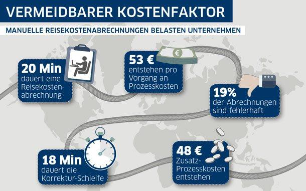 Warum Reisekostenabrechnung aufwendig und teuer sind, veranschaulicht die HRS-Infografik