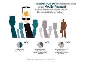 Fast neun von zehn Geschäftsreisenden nutzen unterwegs das Mobile Payment mit dem Smartphone (Infografik: DRV)