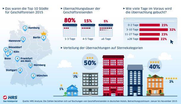 Die Auswertung einer Umfrage unter Geschäftsreisenden in Deutschland zeigt, welche Metropolen wie und wann gebucht werden (Infografik: HRS)