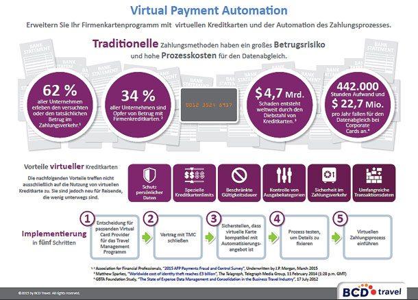 Wie Unternehmen und Geschäftsreisende mit der Virtual Payment Automation das Betrugsrisiko senken können, dokumentiert ein White Paper von BCD Travel