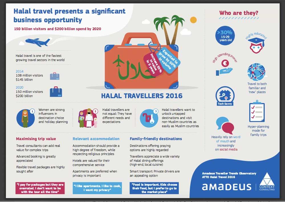 Wer ist der Halal-Reisende? Eine im Auftrag von Amadeus erstellte Studie charakterisiert den muslimischen Reisenden (Infografik: Amadeus)