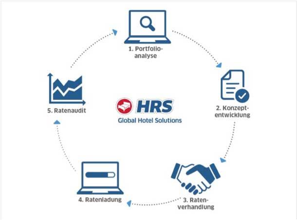 Reiseverantwortliche und Travelmanager können mit mit Intellingent Sourcing von HRS viel Zeit und Geld beim Hoteleinkauf sparen