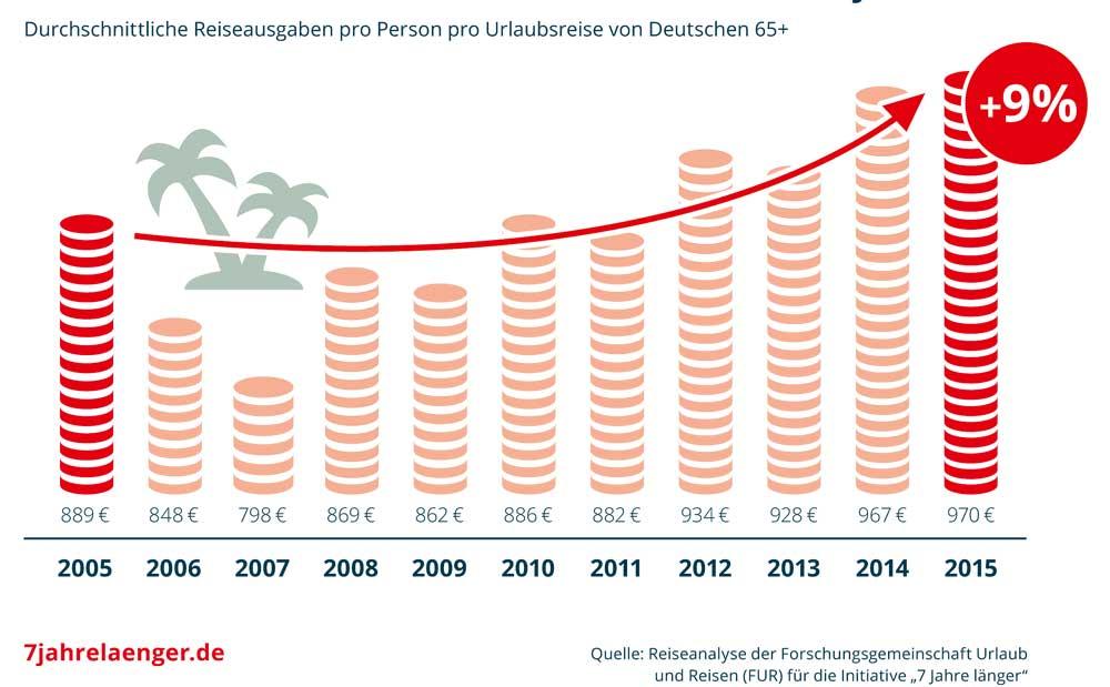Grafik Reiseverhalten Rentner Travelbusiness