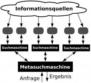 So funktioniert die Metasuche (Grafik: Jakob Voss, Wikipedia)