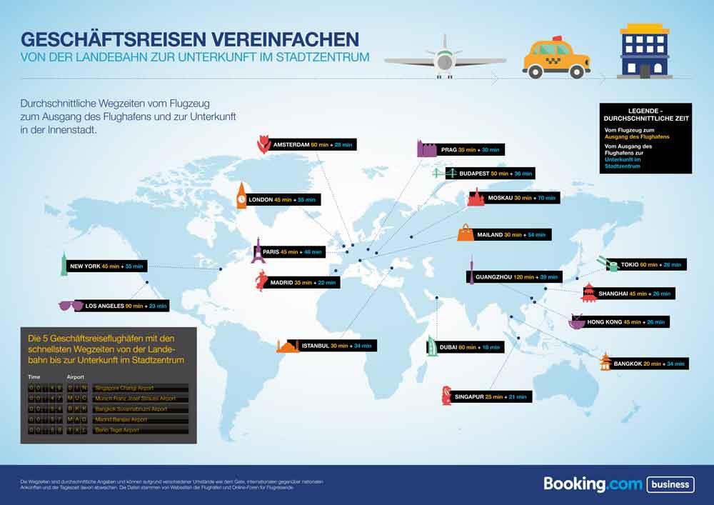 Geschäftsreisen vereinfachen: Durchschnittliche Wegzeiten vom Flugzeug zum Ausgang des Flughafens und zur Unterbringung in der Innenstadt (Infografik: Booking.com)