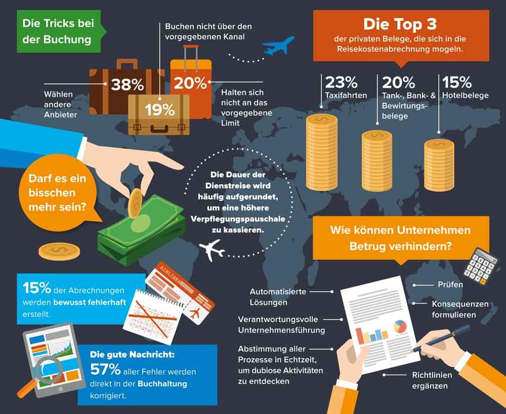 Abrechnungsbetrug bei Geschäftsreisen: Das sind die beliebtesten Tricks, um mehr herauszuholen (Infografik: Concur)
