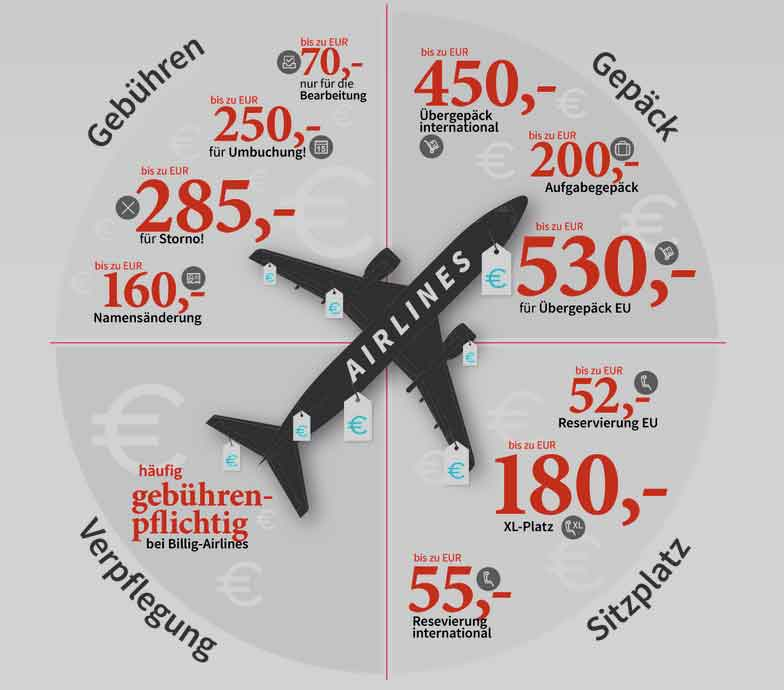 Zusatzkosten: Wie aus billig richtig teuer werden kann – so werden Flugpassagiere abgezockt (Grafik: refund.me)