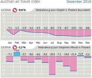 Der Austrian Air Travel Index (AATIX) von Amadeus Austria zählt alle Netto-Flugsegmente, die von einer repräsentativen Auswahl österreichischer Reisebüros im jeweiligen Monat über Amadeus gebucht werden