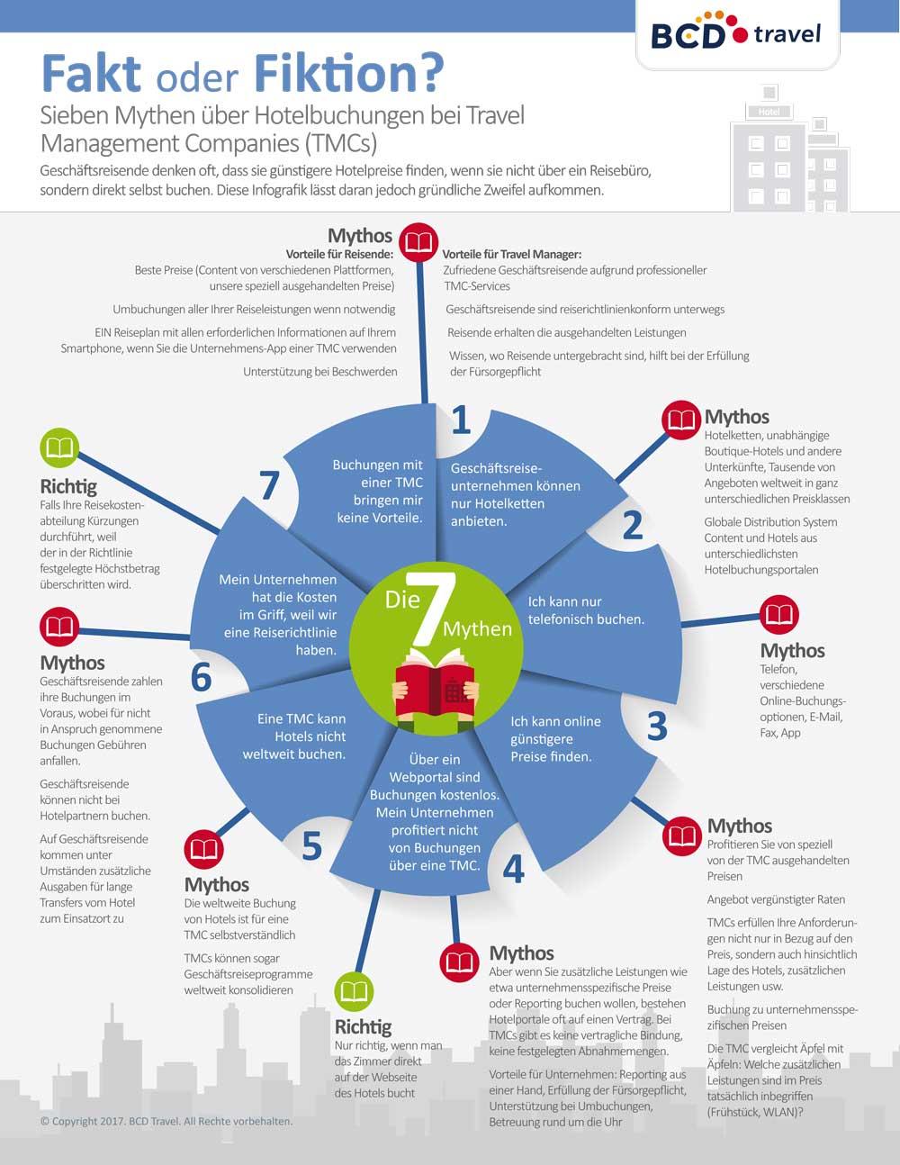 Die sieben Mythen über Hotelbuchungen bei Travel Management Companies (TMCs)