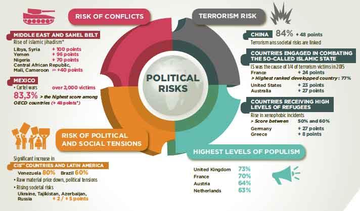 Coface-Analyse: Hinter dem weit verbreiteten Anstieg politischer Risiken stecken unterschiedliche regionale Entwicklungen