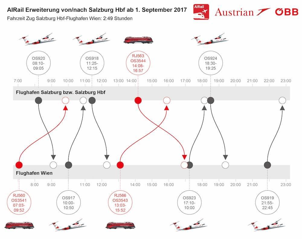 AIRail: Erweiterung des Angebots für Flugreisende von Salzburg zum Flughafen Wien-Schwechat (Infografik: APA)
