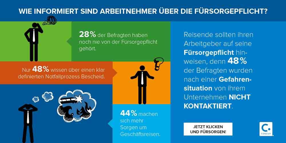 Wie informiert sich Geschäftsreisende über die Sorgfaltspflicht ihrer Arbeitgeber? (Infografik: Concur, SAP)