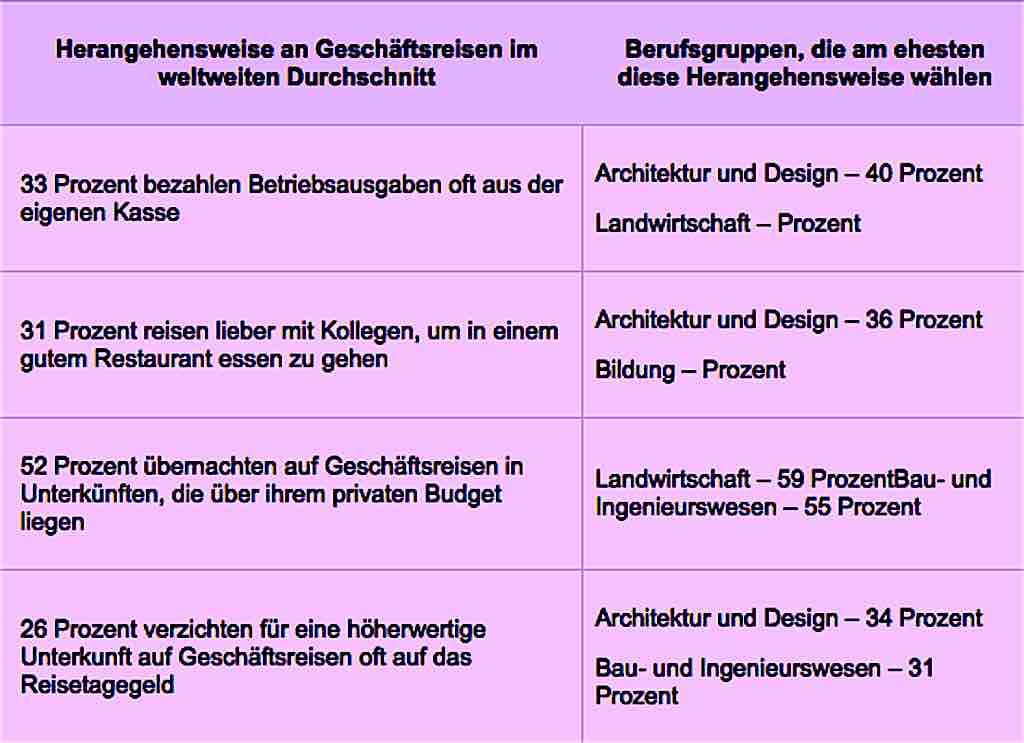 Tabelle zum Thema flexiblerer Umgang bei Geschäftsreisen im Vergleich mit Gruppe der Architekten