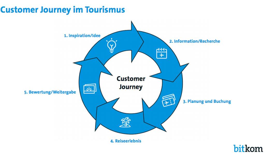 Infografik: Customer Journey im Tourismus