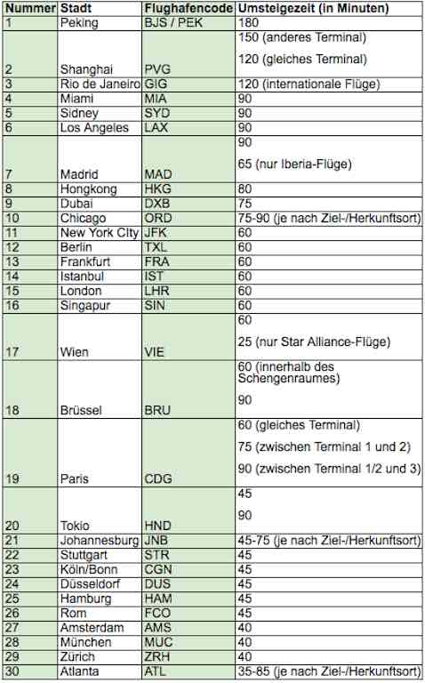 Tabelle mit den erforderlichen Umsteigezeiten für die 30 wichtigsten Flughäfen