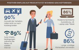 Welche Faktoren einen positiven Einfluss auf die Produktivität während der Geschäftsreisen haben (Infografik: DRV)