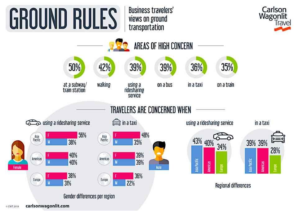 Die häufigsten und größten Sicherheitsbedenken von Geschäftsreisenden