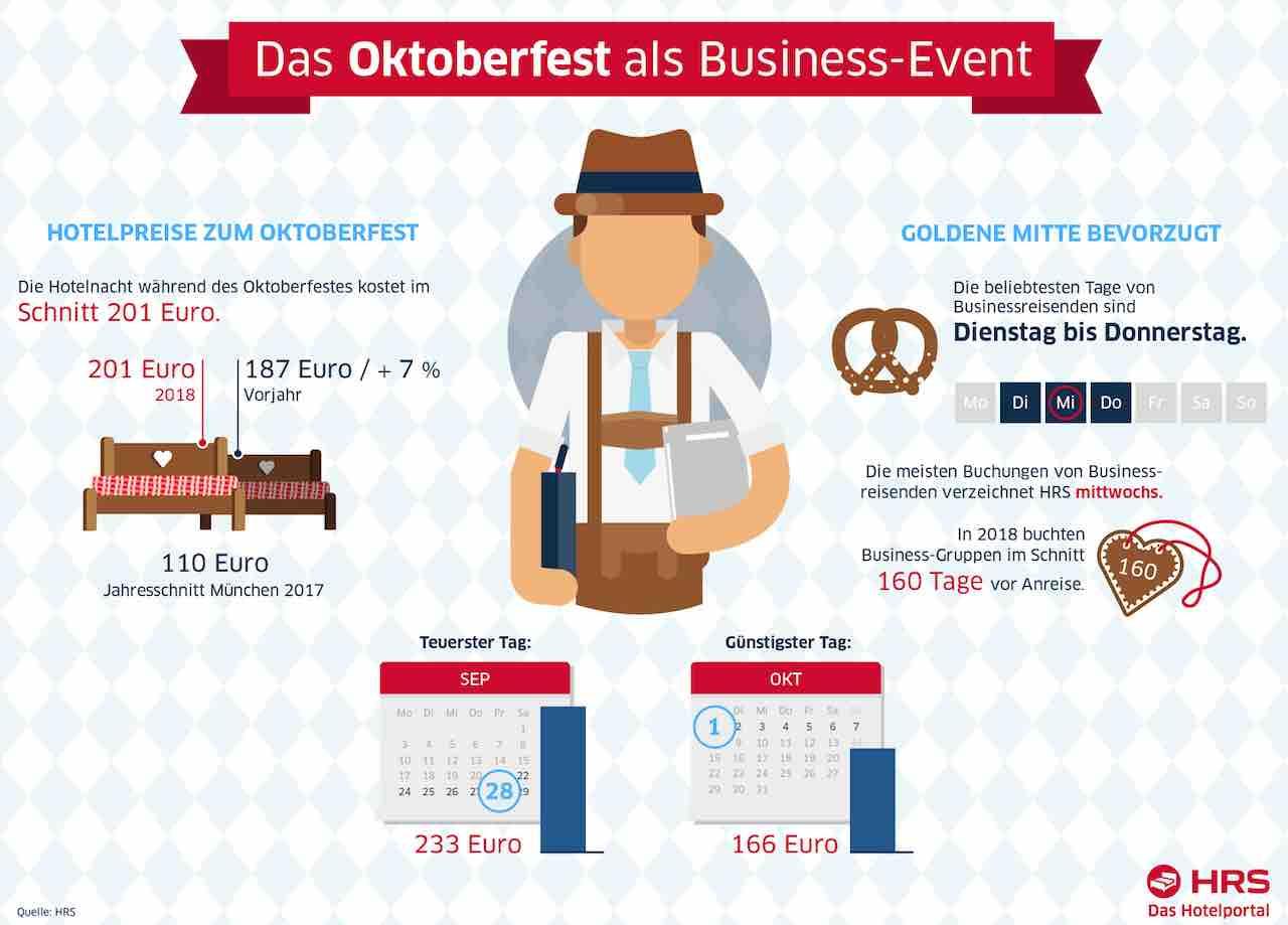 Oans, zwoa, g'suffa: Das Oktoberfest in München wird immer öfter zu einem Business-Event