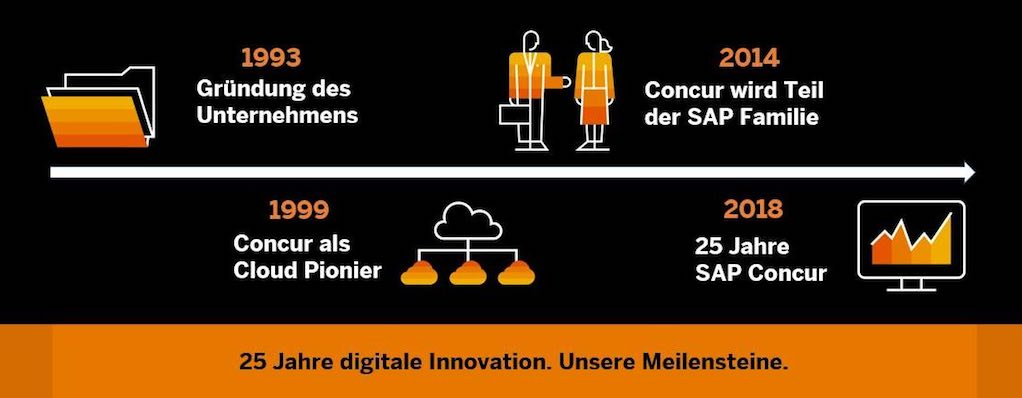 SAP Concur: 25 Jahre digitale Innovation im Geschäftsreisemanagement