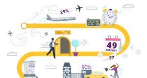 Worauf GeschäftsrWorauf Geschäftsreisende besonders großen Wert legen, deckt eine aktuelle Umfrage auf (Grafik: Egencia) eisende besonders großen Wert legen, deckt eine Umfrage auf (Grafik: Egencia)