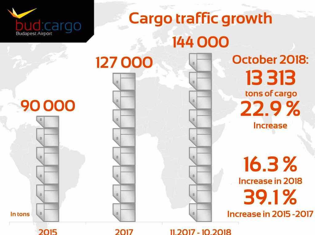 Der Frachtverkehr auf dem Budapester Flughafen boomt und entwickelt sich von Jahr zu Jahr dynamisch