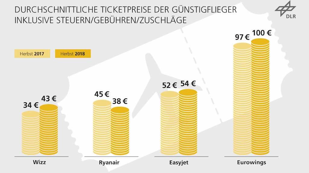 Trotz weiter verstärkter Präsenz an Großflughäfen hat Low Cost Carrier die Preise erneut gegenüber dem letzten Jahr gesenkt