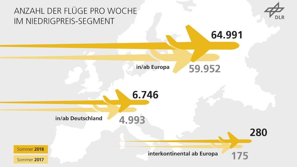 Die Zahl der Flüge von Low Cost Carrier nimmt kontinuierlich zu