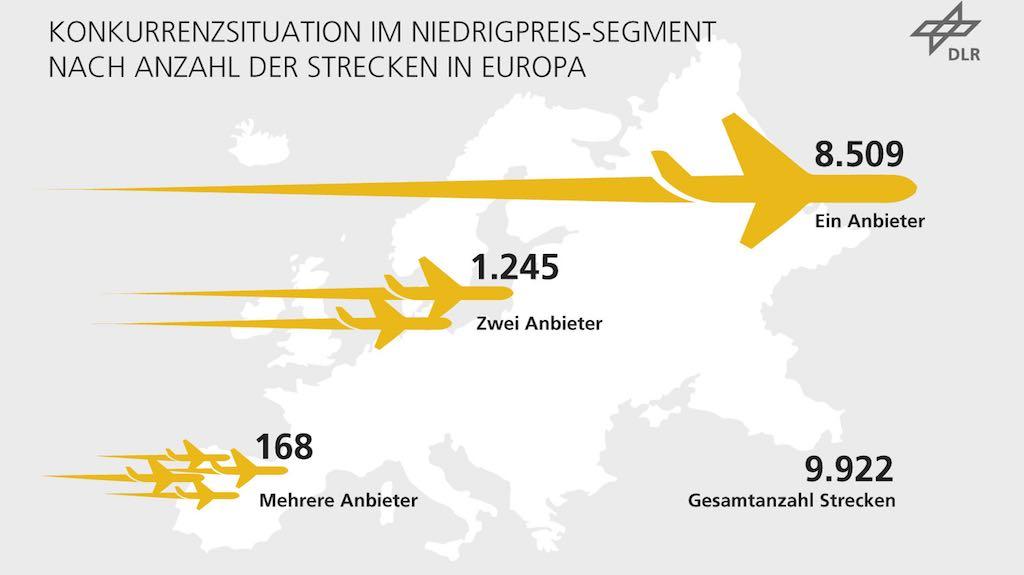 Immer mehr Strecken in und außerhalb Europa werden von Low Cost Airlines bedient