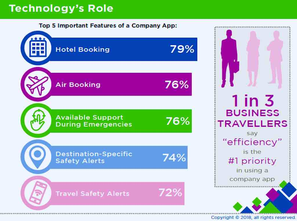 Studie: Sicherheit der Reisenden und was diese sich wünschen