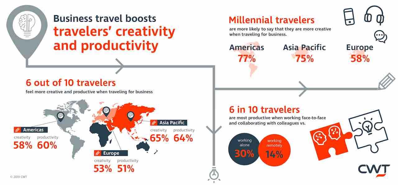 Infografik: Kreativer und produktiver auf Geschäftsreisen