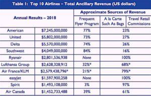 Auf einen Blick: Die Zusatzumsätze der Top 10 Fluggesellschaften