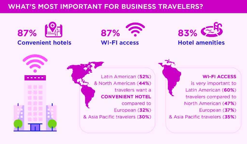 Was für Geschäftsreisende das Wichtigste in einem Hotel ist (Grafik: GBTA)
