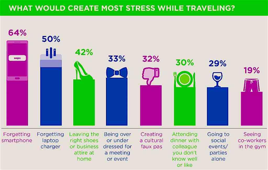 Diese Stress- und Störfaktoren stören das Reiseerlebnis (Grafik: GBTA)