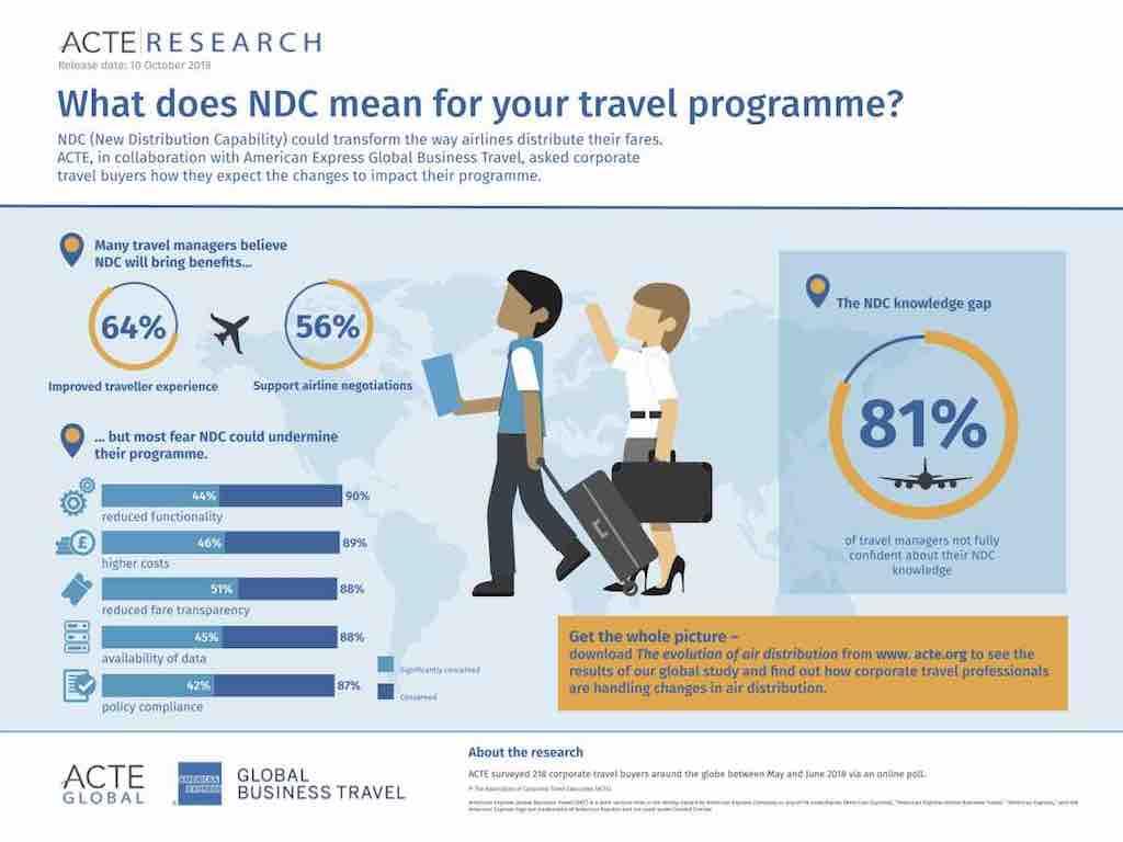 Welche Bedeutung NDC für Geschäftsreisende und Reisebüros hat, zeigt die ACTE Infografik