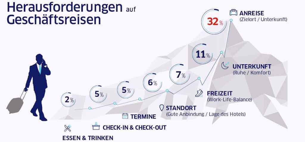 """Das sind die """"Pain points"""", die wunden Punkte, für Geschäftsreisende bei der Anreise (Infografik: HRS)"""