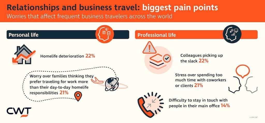 Sorgen im privaten und beruflichen Umfeld der Geschäftsreisenden (Infografik: CWT)